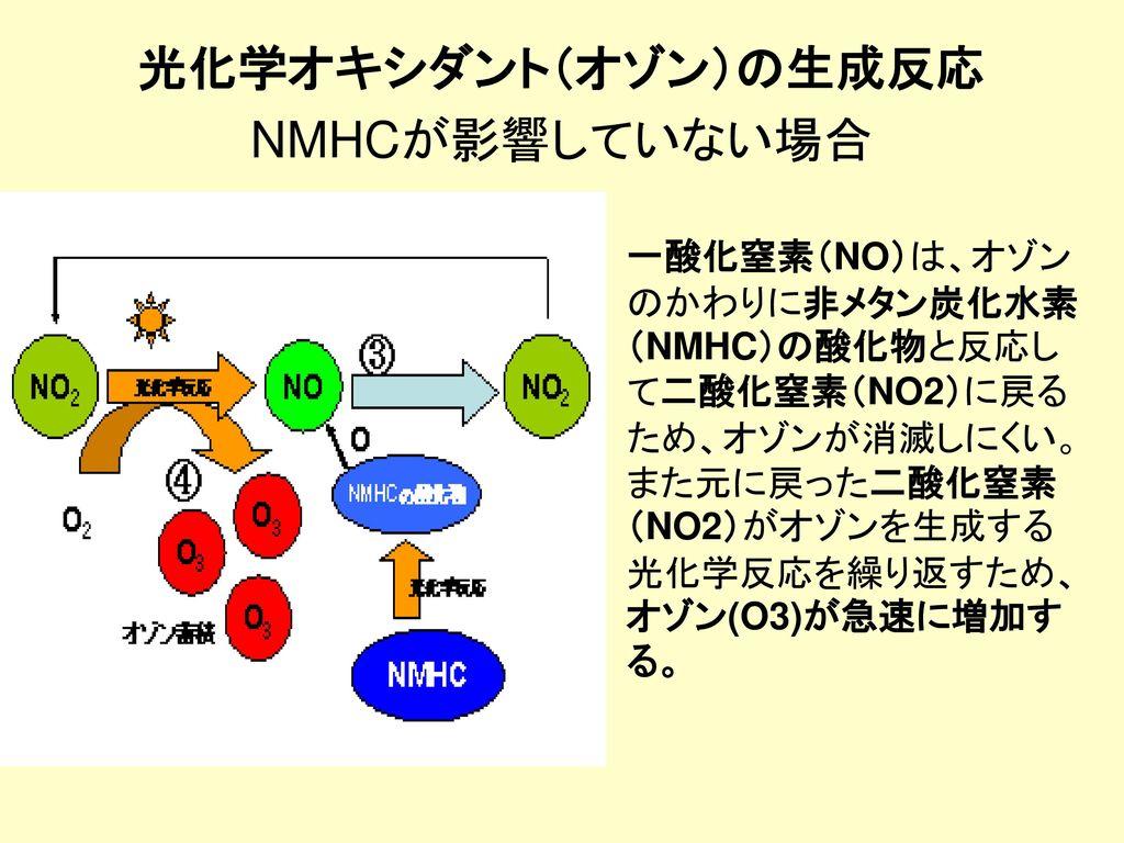 光化学オキシダント(オゾン)の生成反応 NMHCが影響していない場合