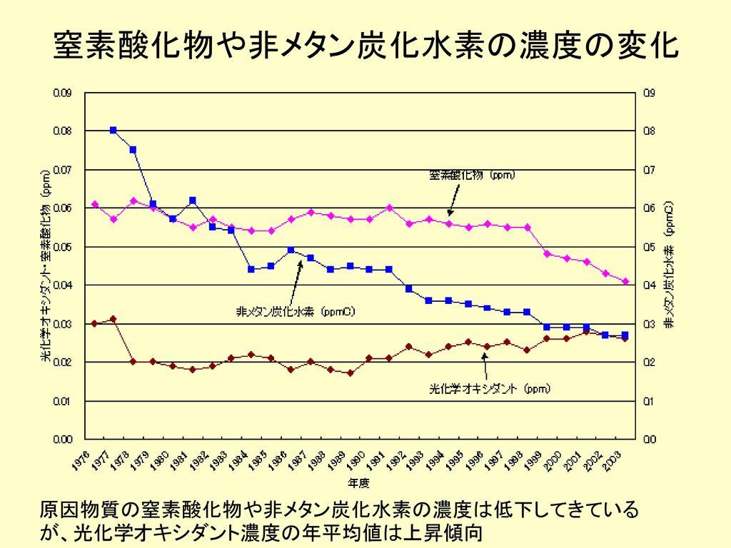 窒素酸化物や非メタン炭化水素の濃度の変化