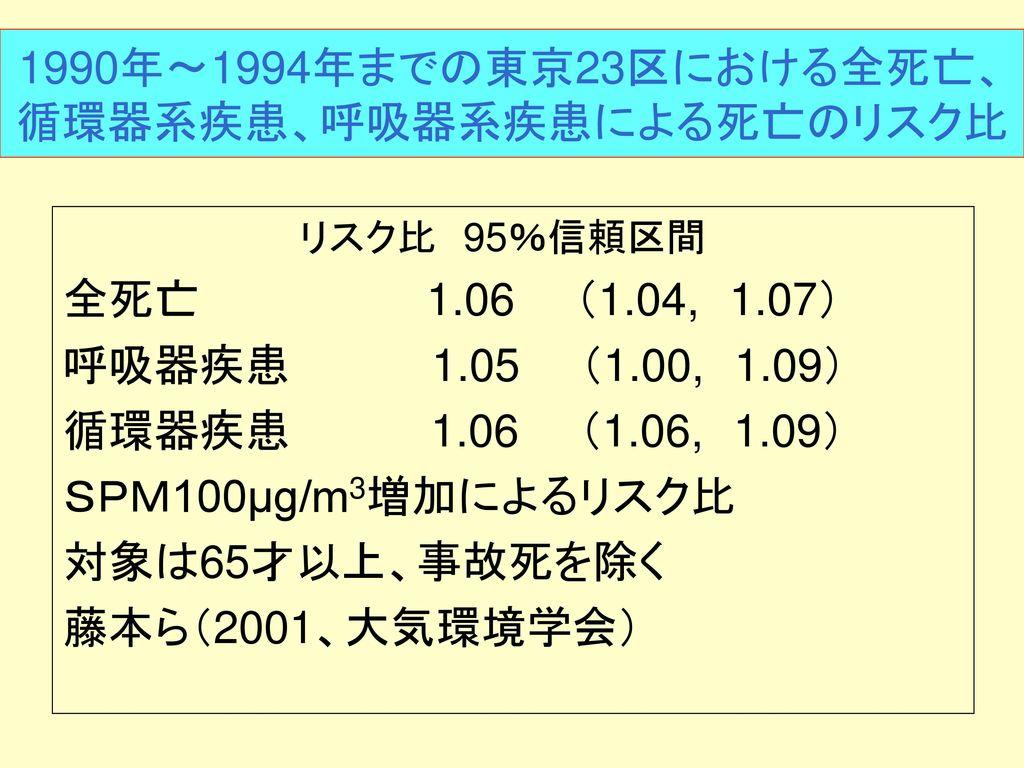 1990年〜1994年までの東京23区における全死亡、循環器系疾患、呼吸器系疾患による死亡のリスク比
