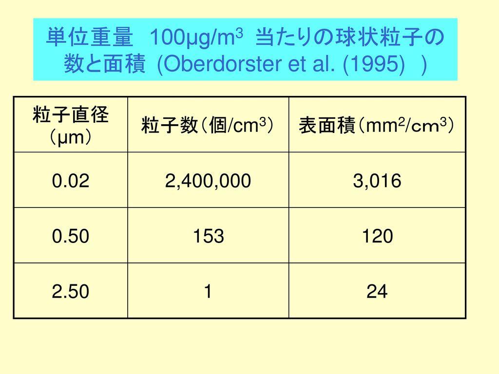 単位重量 100μg/m3 当たりの球状粒子の数と面積 (Oberdorster et al. (1995) )