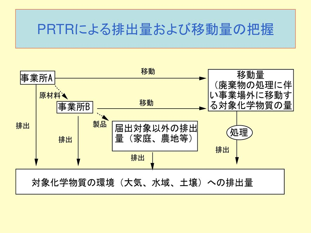 PRTRによる排出量および移動量の把握