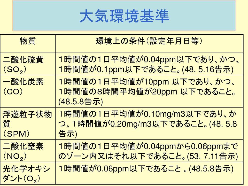 大気環境基準 物質 環境上の条件(設定年月日等) 二酸化硫黄(SO2)