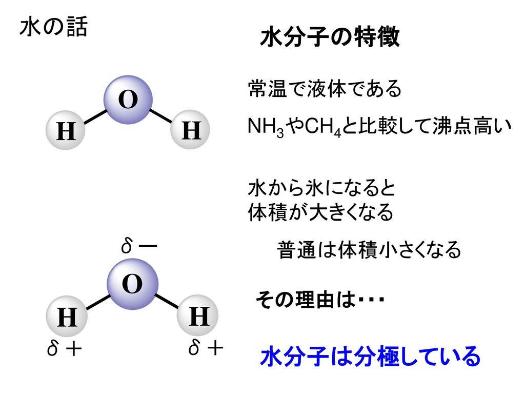 水の話 水分子の特徴 水分子は分極している 常温で液体である NH3やCH4と比較して沸点高い 水から氷になると 体積が大きくなる