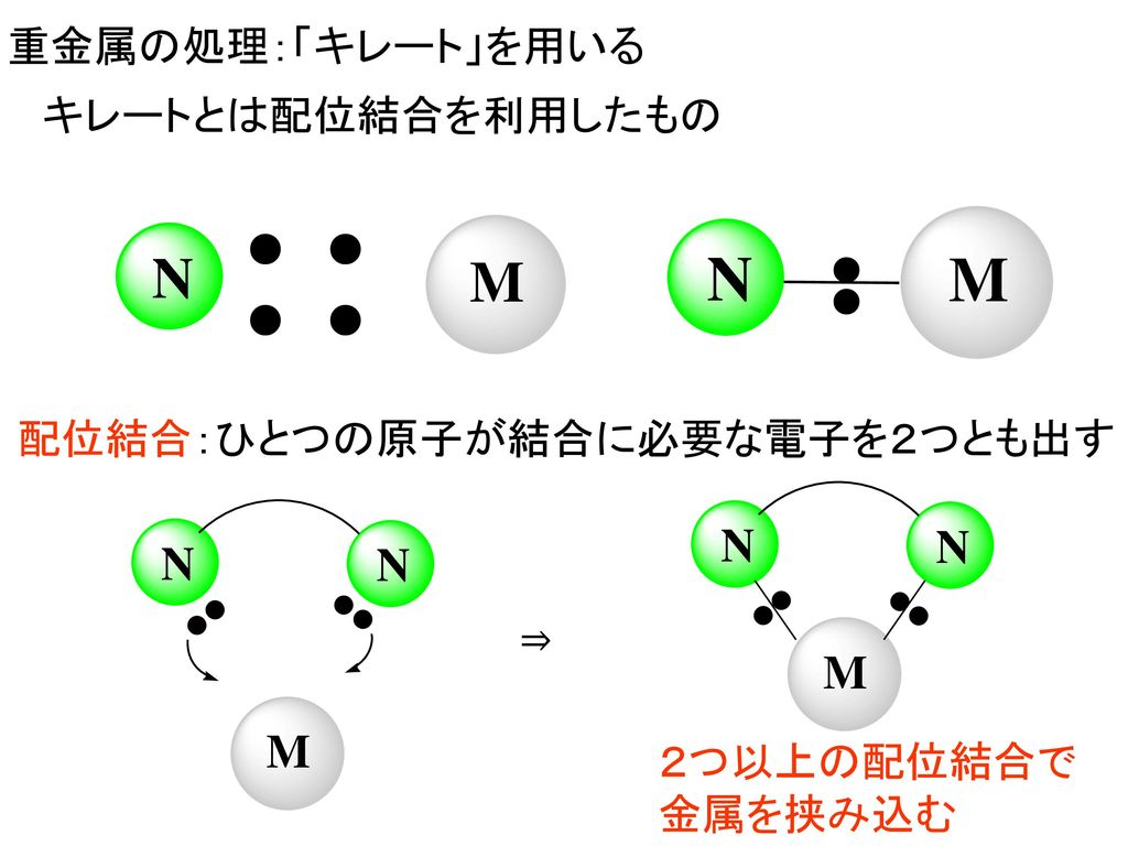 配位結合:ひとつの原子が結合に必要な電子を2つとも出す