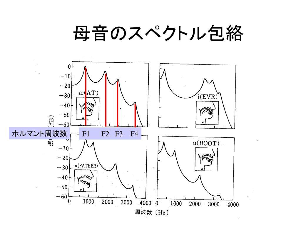 母音のスペクトル包絡 ホルマント周波数 F1 F2 F3 F4