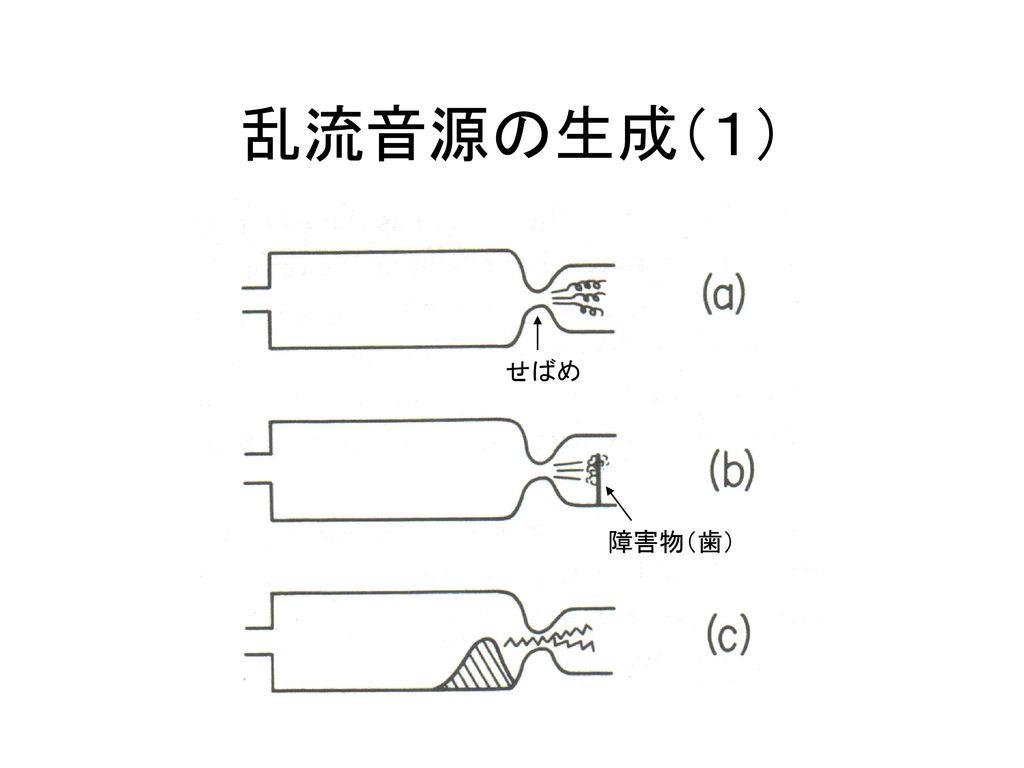 乱流音源の生成(1) せばめ 障害物(歯)