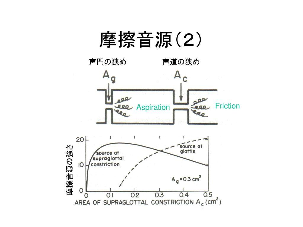 摩擦音源(2) 声門の狭め 声道の狭め Aspiration Friction 摩擦音源の強さ
