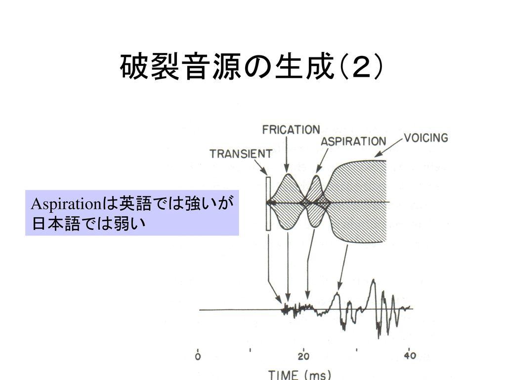 破裂音源の生成(2) Aspirationは英語では強いが 日本語では弱い