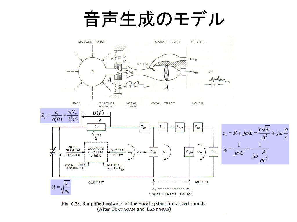 音声生成のモデル