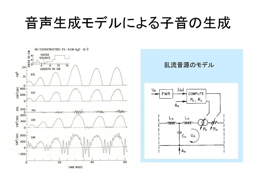 音声生成モデルによる子音の生成 乱流音源のモデル