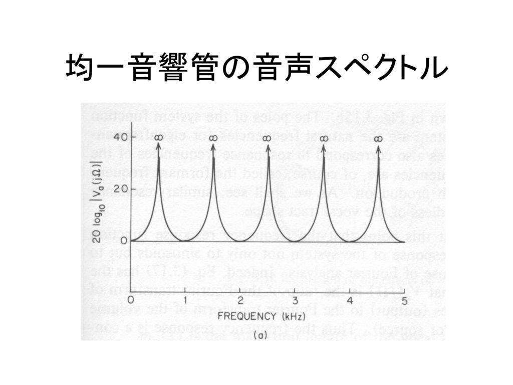 均一音響管の音声スペクトル