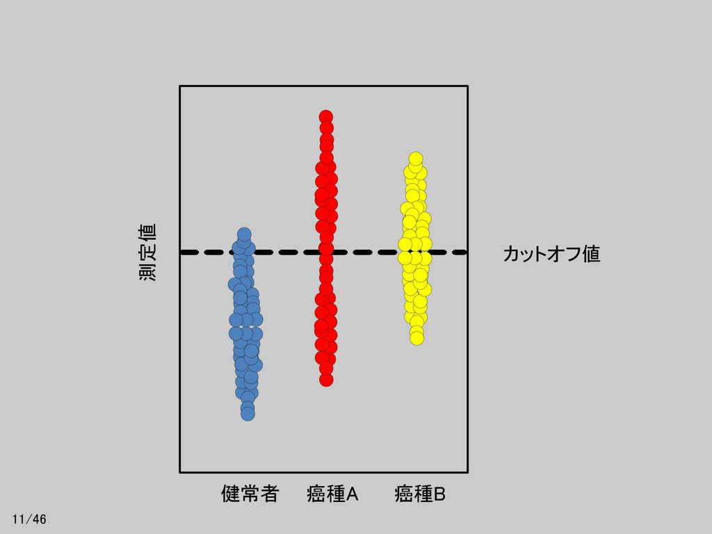 測定値 カットオフ値 健常者 癌種A 癌種B 11/46