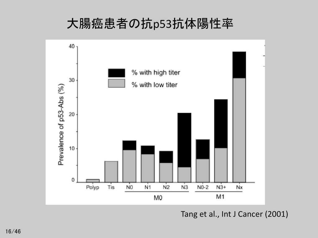 大腸癌患者の抗p53抗体陽性率 Tang et al., Int J Cancer (2001) 16/46