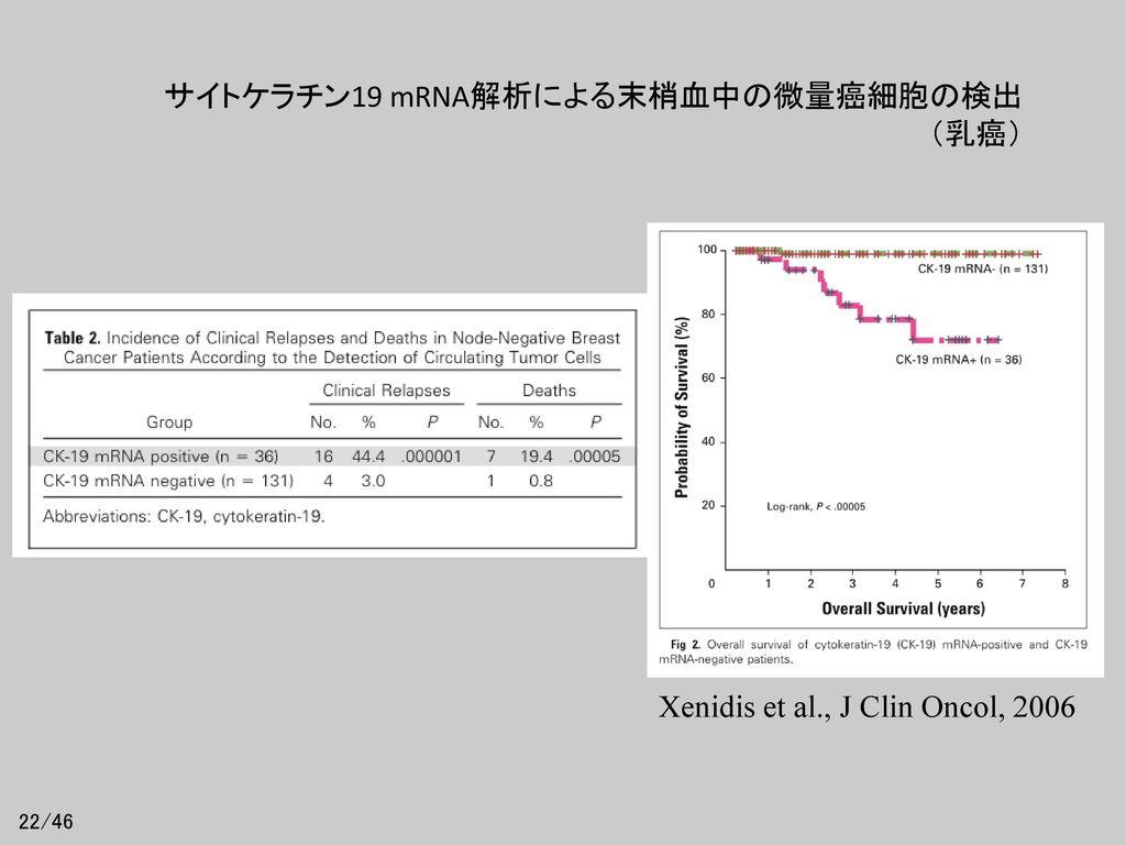 サイトケラチン19 mRNA解析による末梢血中の微量癌細胞の検出 (乳癌)