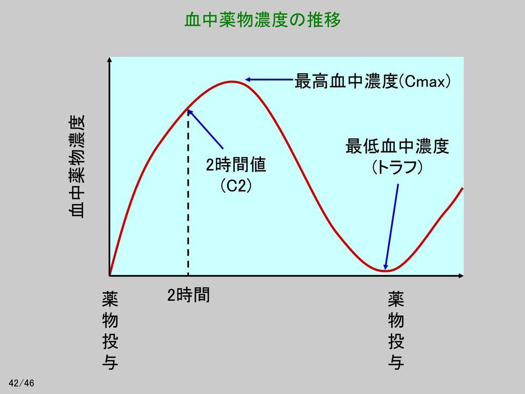 血中薬物濃度の推移 最高血中濃度(Cmax) 最低血中濃度 (トラフ) 2時間値 (C2) 血中薬物濃度 2時間 薬物投与 薬物投与