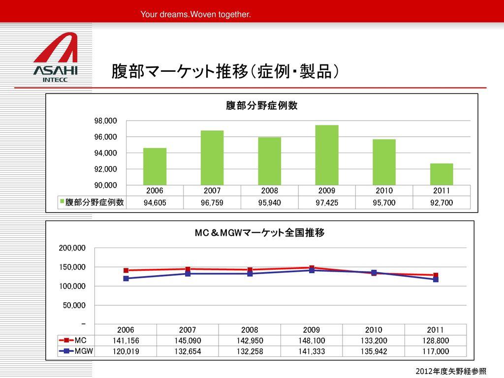 腹部マーケット推移(症例・製品) 2012年度矢野経参照