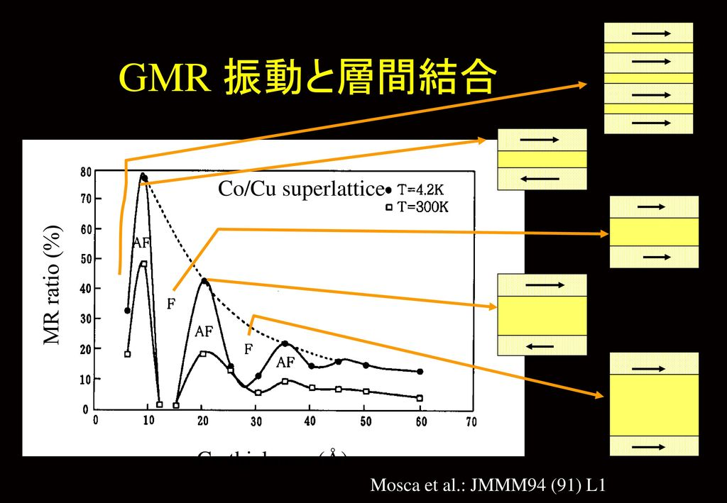 GMR 振動と層間結合 Co/Cu superlattice MR ratio (%) Cu thickness (Å)