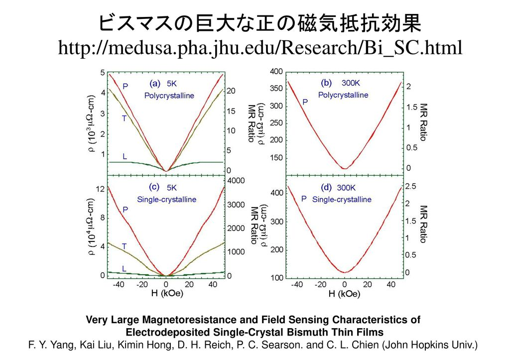 Very Large Magnetoresistance and Field Sensing Characteristics of