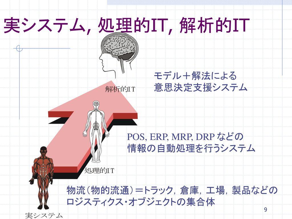 実システム, 処理的IT, 解析的IT モデル+解法による 意思決定支援システム POS, ERP, MRP, DRP などの
