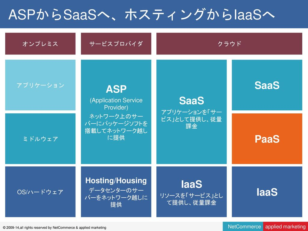 Paasの起源とxaasの今後  Ppt Download. Truesdell Education Campus Online Meeting App. Cheap Cars For Sale In Albany Ny. New London Massage Therapy Trade Mark Office. Arizona Roofing Contractors Association. Collecting Social Security From Divorced Spouse. Bakersfield College Nursing Fast Online Mba. Furnace Repair Anchorage Audi A4 Bolt Pattern. Culinary School Textbooks South Temecula Vet