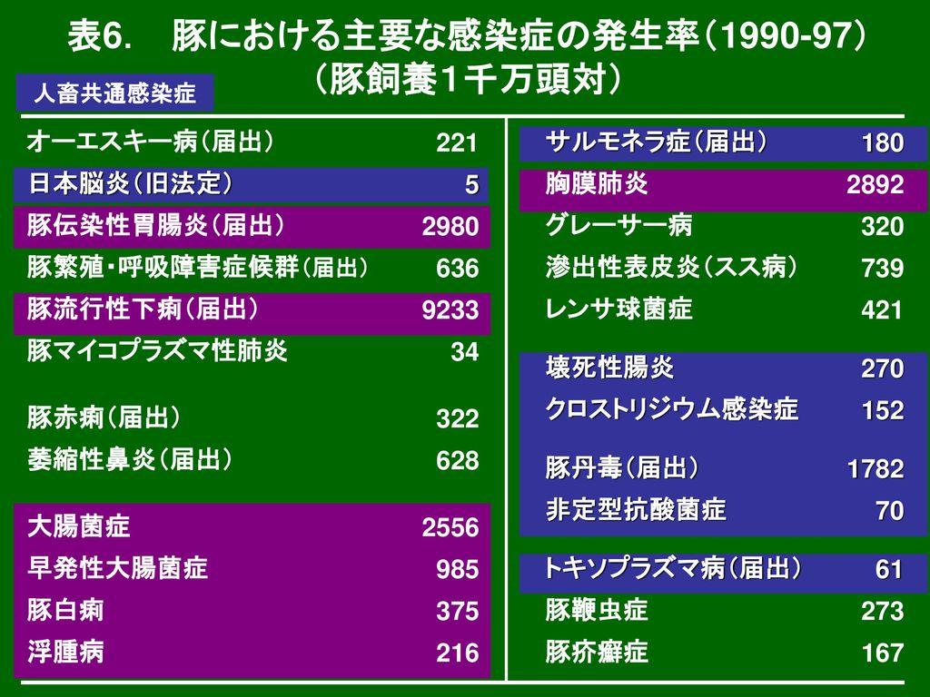 豚の流行性脳炎は、2000~04年の間は1~6頭、2005年は11頭であった