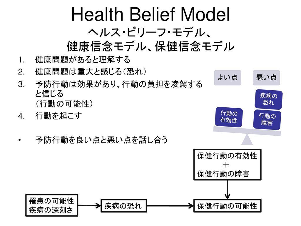 Health Belief Model ヘルス・ビリーフ・モデル、 健康信念モデル、保健信念モデル