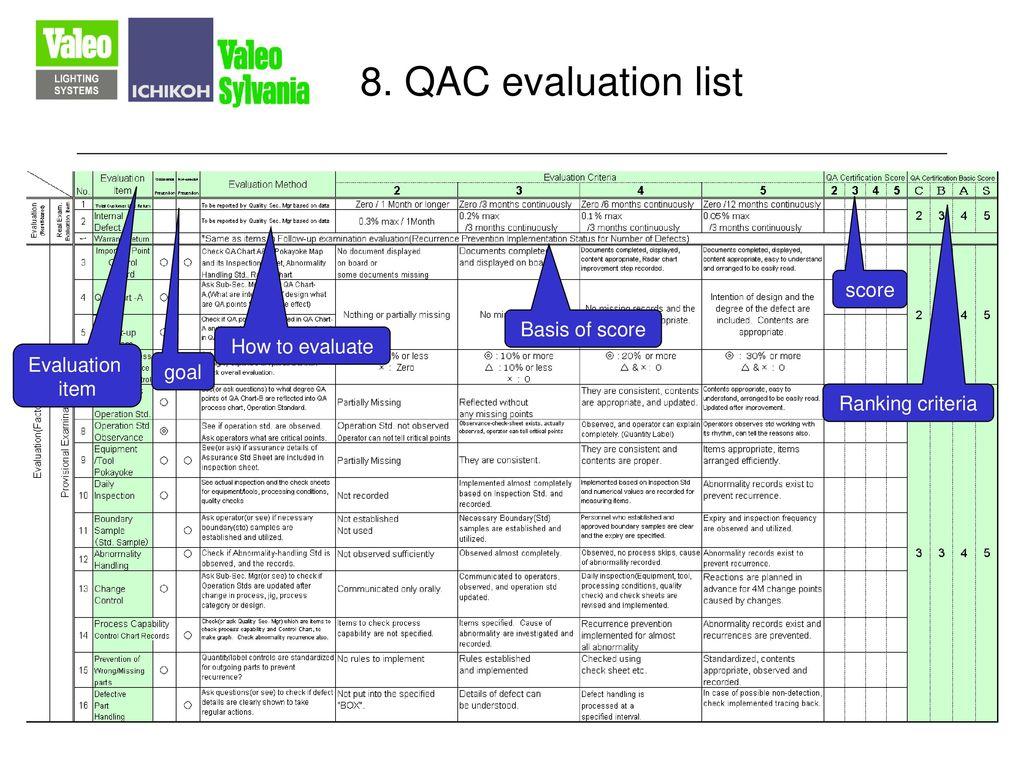 8. QAC evaluation list score Basis of score How to evaluate Evaluation