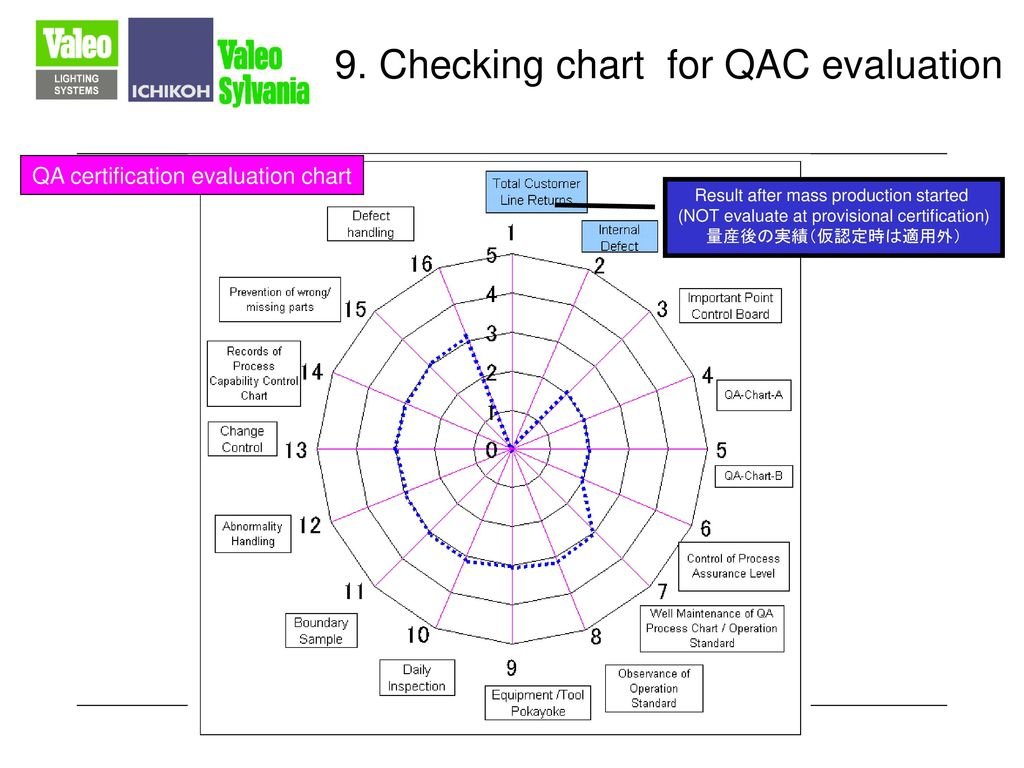 9. Checking chart for QAC evaluation