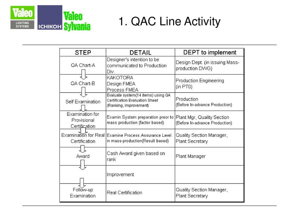 1. QAC Line Activity