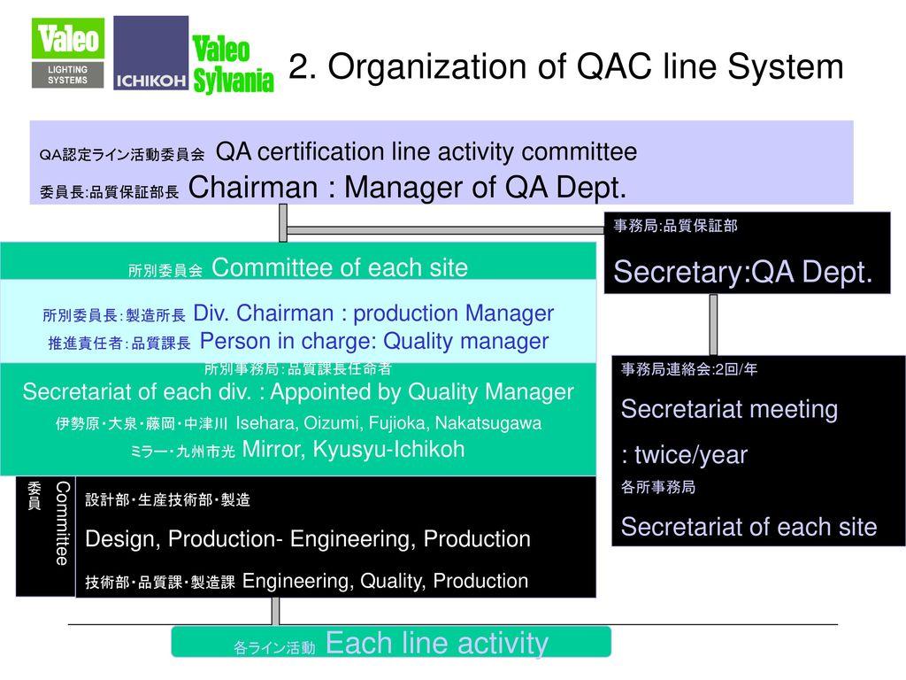 2. Organization of QAC line System