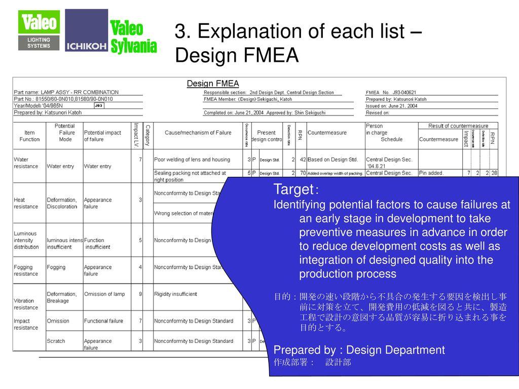 3. Explanation of each list – Design FMEA