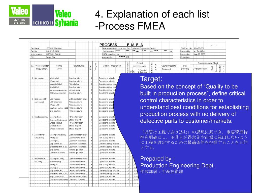 4. Explanation of each list -Process FMEA