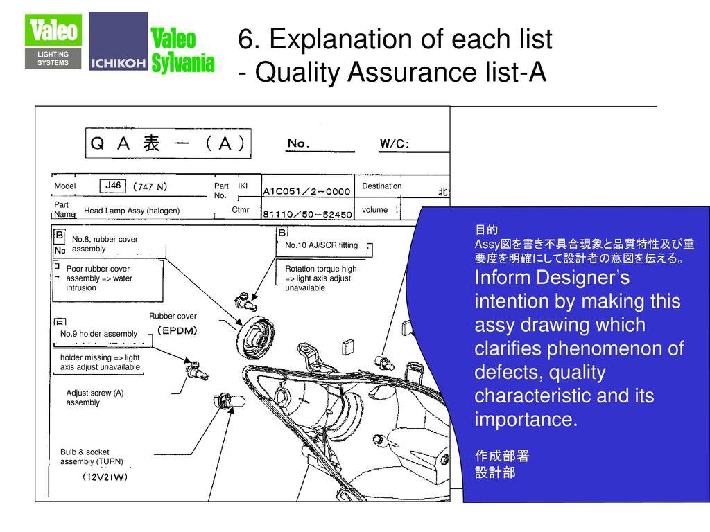 6. Explanation of each list - Quality Assurance list-A