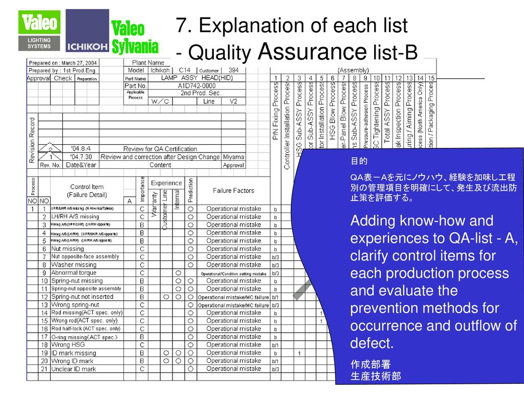 7. Explanation of each list - Quality Assurance list-B