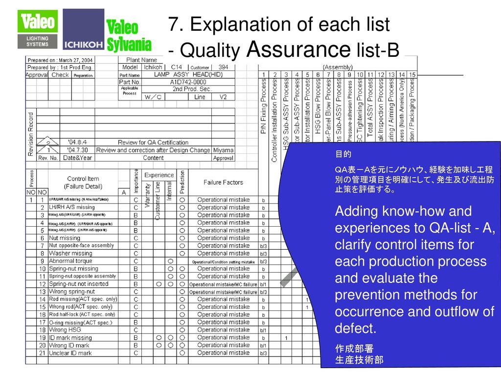 7. Explanation of each list - Quality Assurance list-B