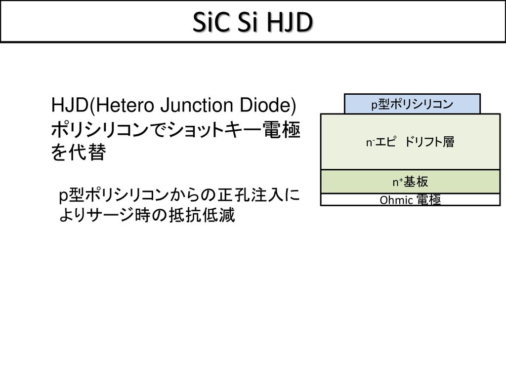 SiC Si HJD HJD(Hetero Junction Diode) ポリシリコンでショットキー電極を代替