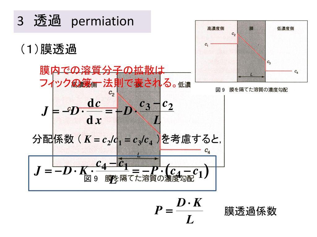 3 透過 permiation (1)膜透過 膜内での溶質分子の拡散は フィックの第一法則で表される。