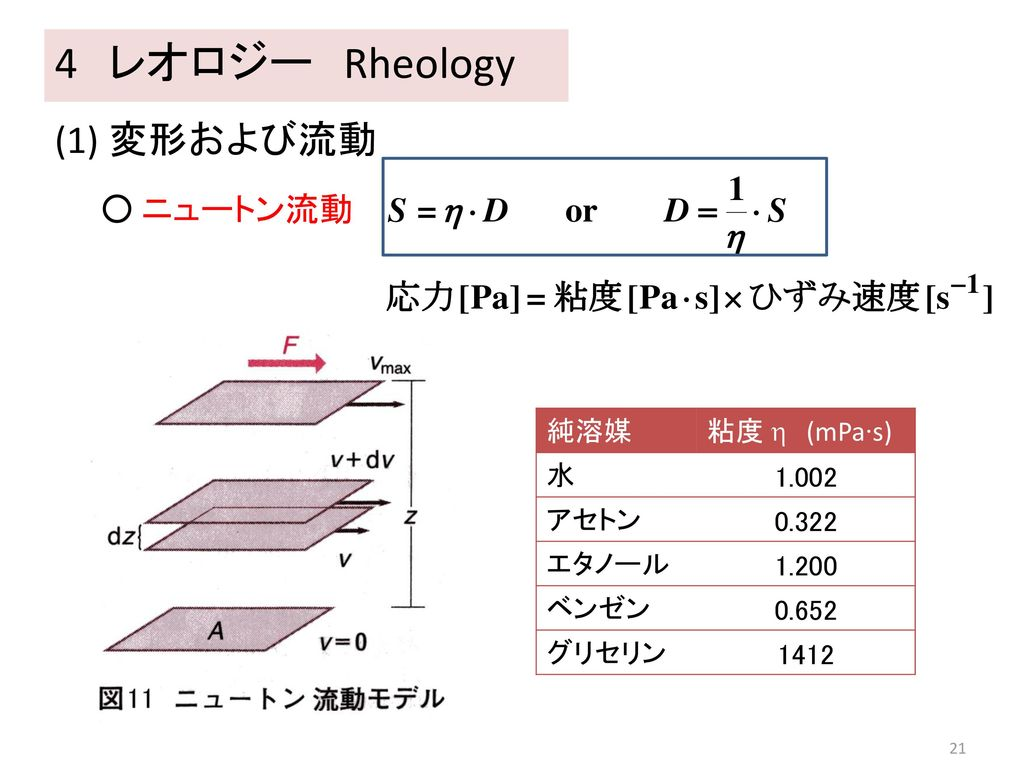 4 レオロジー Rheology (1) 変形および流動 ○ ニュートン流動 純溶媒 粘度  (mPa∙s) 水 1.002 アセトン