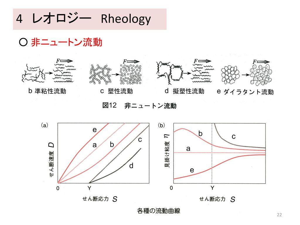 4 レオロジー Rheology ○ 非ニュートン流動