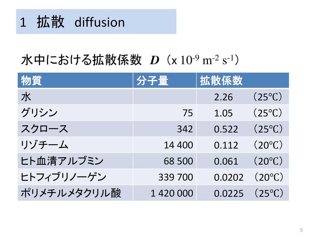 1 拡散 diffusion 水中における拡散係数 D (x 10-9 m-2 s-1) 物質 分子量 拡散係数 水 2.26 (25℃)