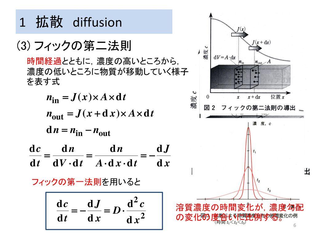 1 拡散 diffusion (3) フィックの第二法則