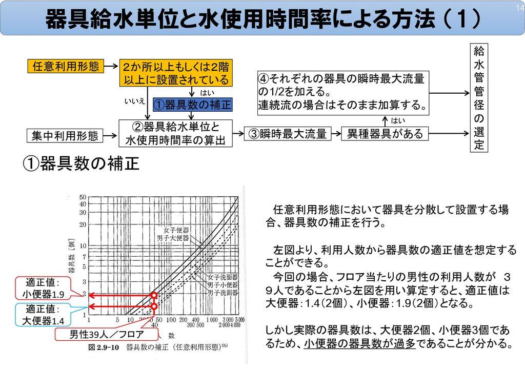 器具給水単位と水使用時間率による方法 (1)