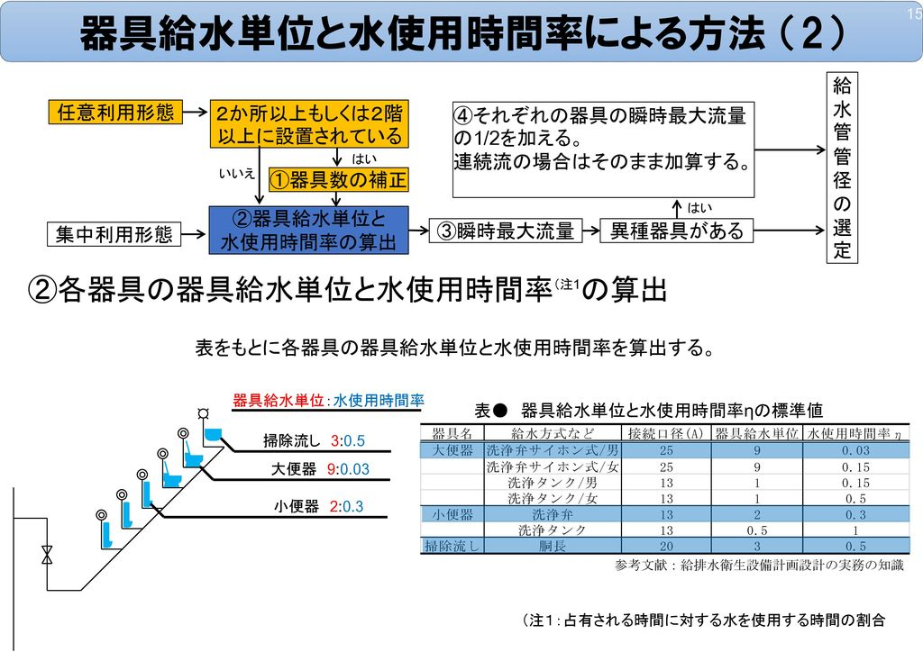 器具給水単位と水使用時間率による方法 (2)