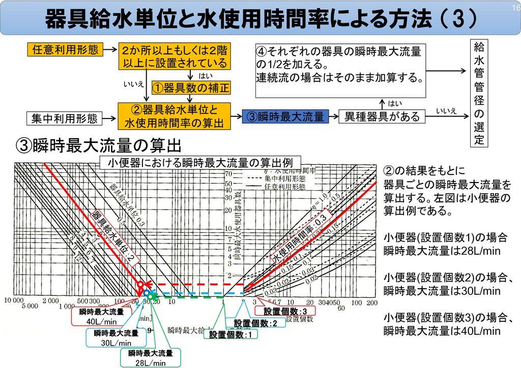 器具給水単位と水使用時間率による方法 (3)