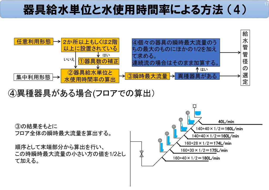 器具給水単位と水使用時間率による方法 (4)