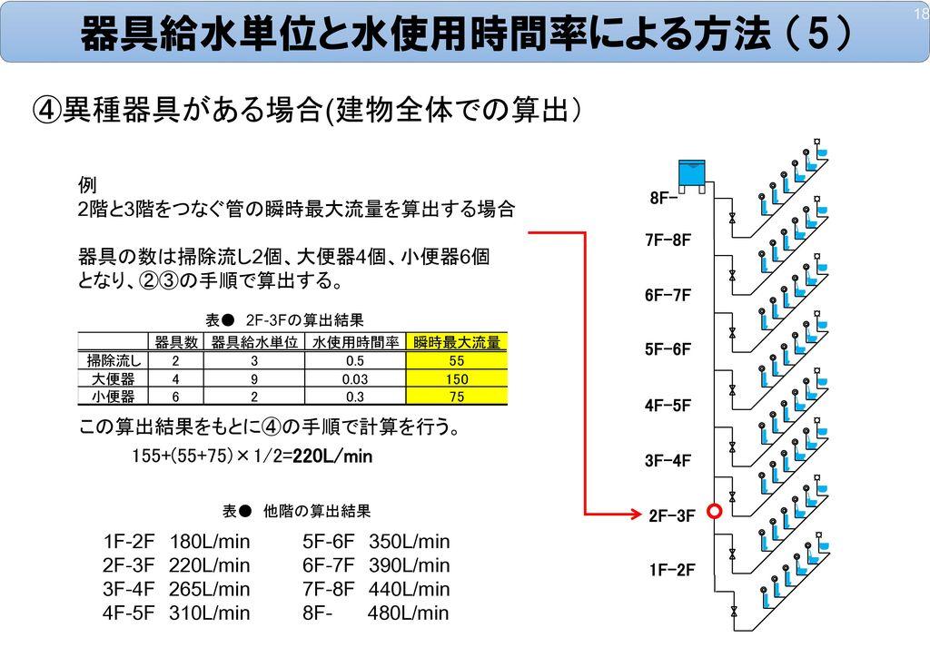 器具給水単位と水使用時間率による方法 (5)