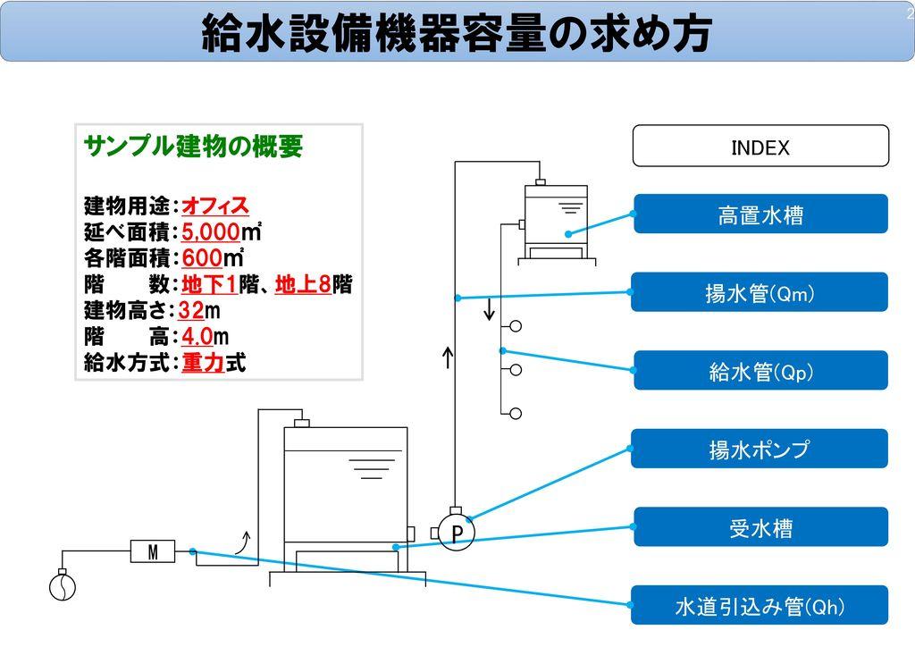 給水設備機器容量の求め方 サンプル建物の概要 P INDEX 建物用途:オフィス 延べ面積:5,000㎡ 各階面積:600㎡