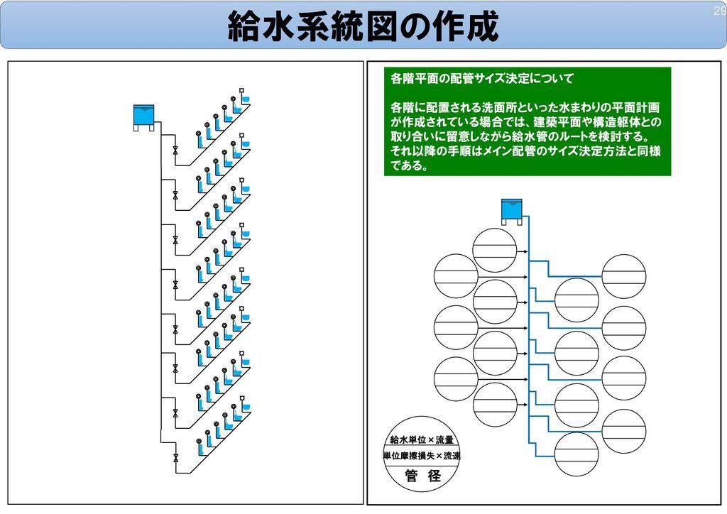 給水系統図の作成 管 径 各階平面の配管サイズ決定について