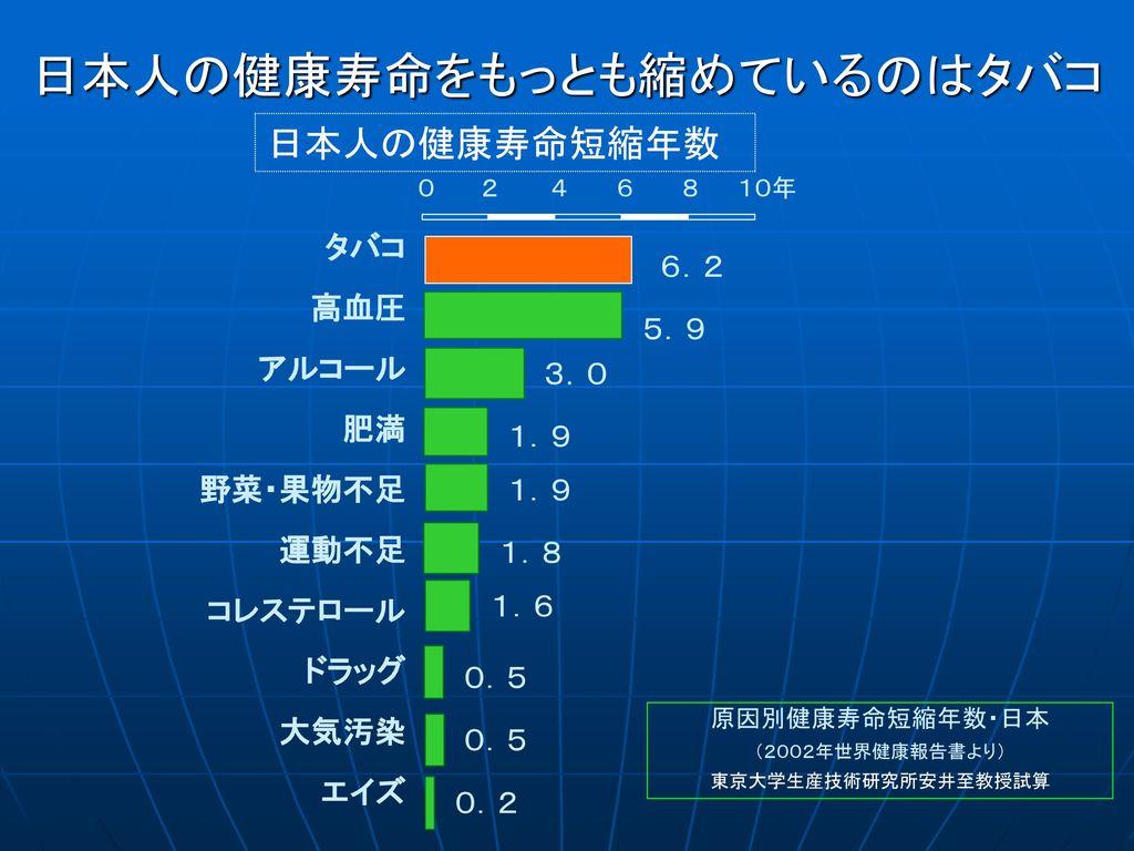日本人の健康寿命をもっとも縮めているのはタバコ