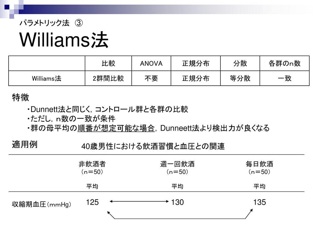 Williams法 特徴 適用例 パラメトリック法 ③ ・Dunnett法と同じく,コントロール群と各群の比較 ・ただし,n数の一致が条件